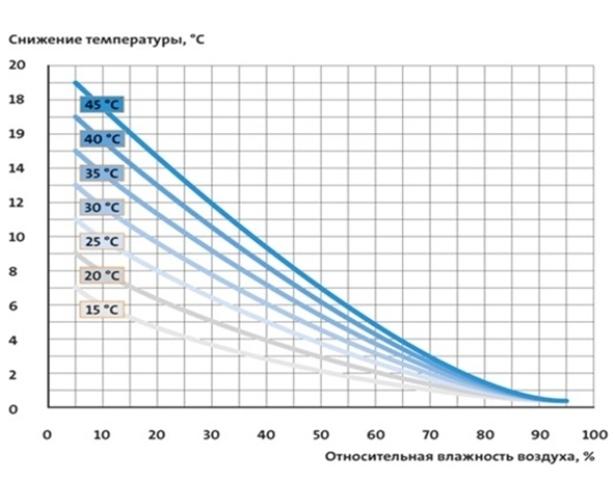 Увлажнитель воздуха Humicool-R