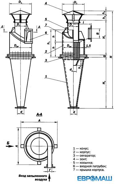 Циклон типа Ц состоит из корпуса, конуса, входного патрубка, зонта и выхлопной трубы с сепаратором.