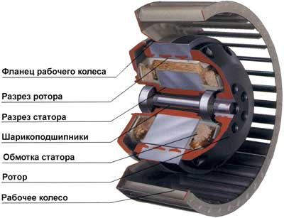Вентилятор вместе с электродвигателем поставляются в сборе.  Подключение питания электродвигателя осуществляются...