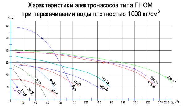 электронасосов типа ГНОМ