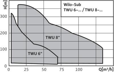 Wilo TWU 4-0210-SK (0,55) - скважинный насос, описание - Скважинные насосы wilo инструкция.