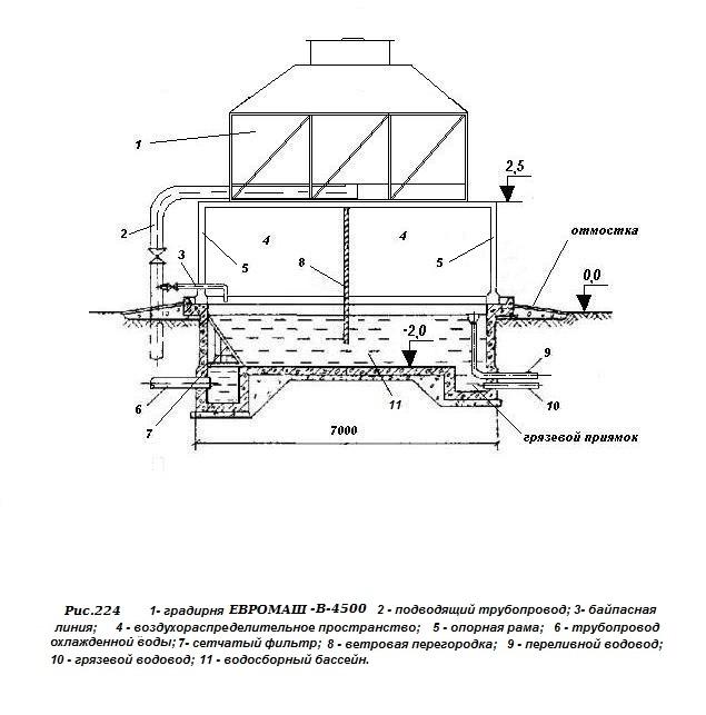Градирни серии ЕВРОМАШ-В.