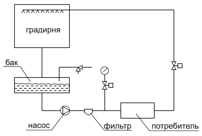 Применяемые схемы оборотного