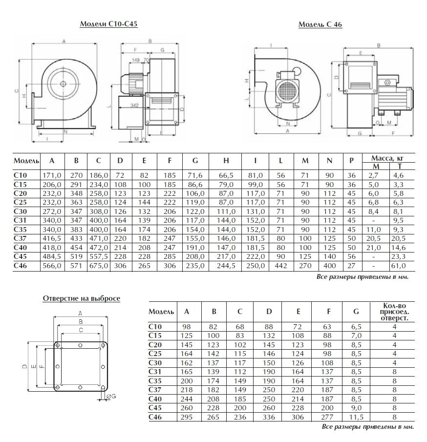 Габаритные размеры радиальных вентиляторов Vorticent C