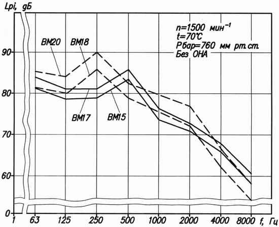 Акустические характеристики мельничных вентиляторов типа ВМ